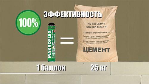 pena-cement-makrofleks-oblasti-primenenija-1
